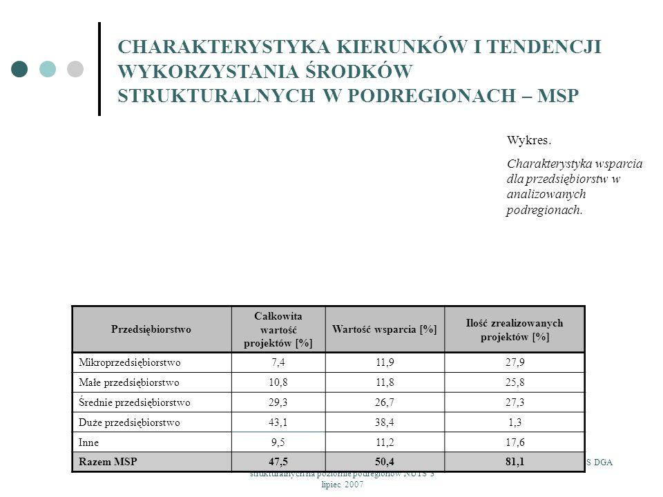 Całkowita wartość projektów [%] Ilość zrealizowanych projektów [%]